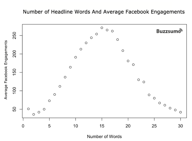 headline_words_engagements