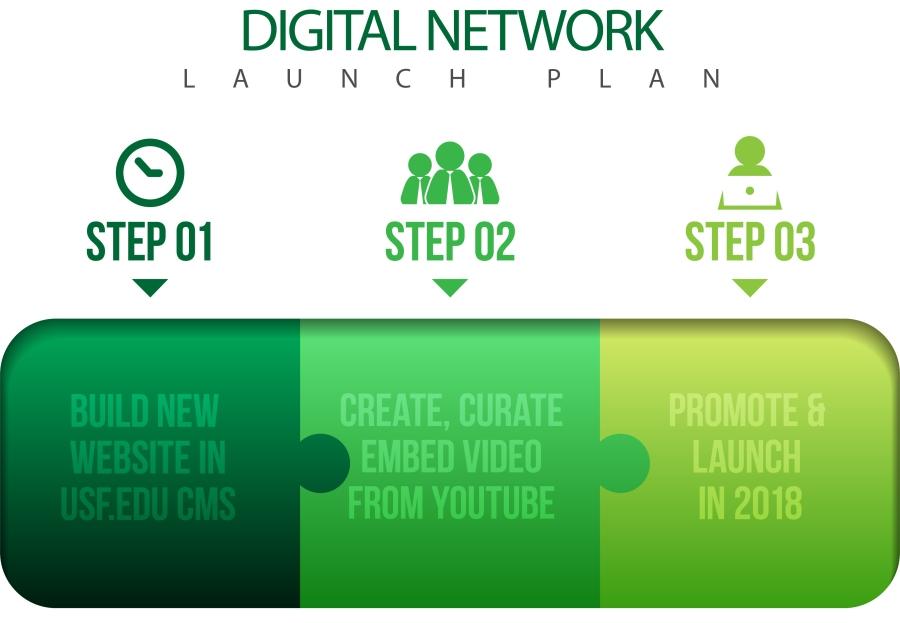 3 step launch plan green.jpg