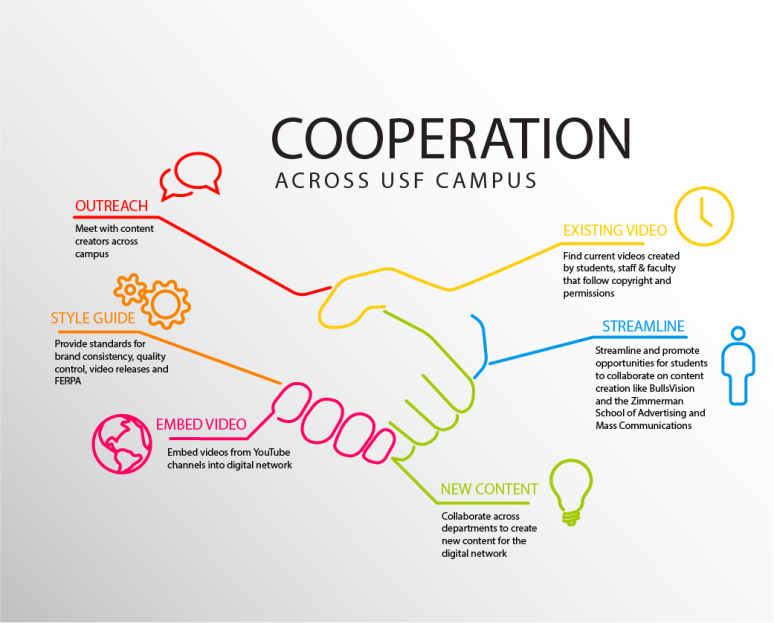 cooperation gfx digital network